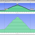 Elevation Profile of Mount Mitchell Trail (with approach by road), Mount Mitchell (North Carolina)