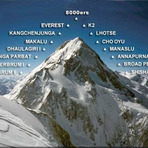 highest mountains in the world, Mount Everest